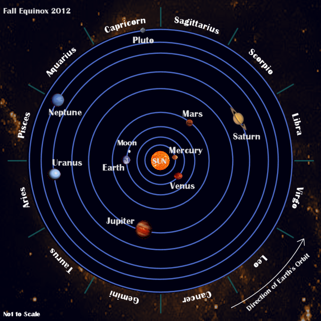 The Orbiting of Planets From Sun - Pics about space