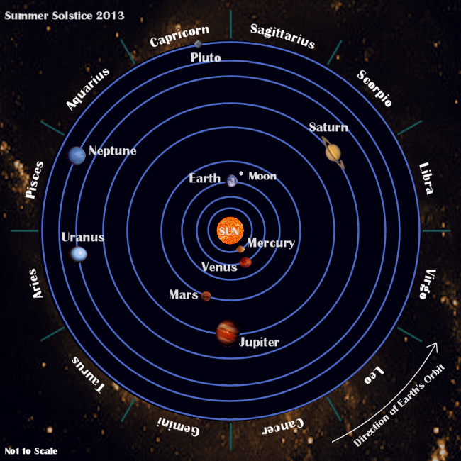 planets surrounding earth-#24